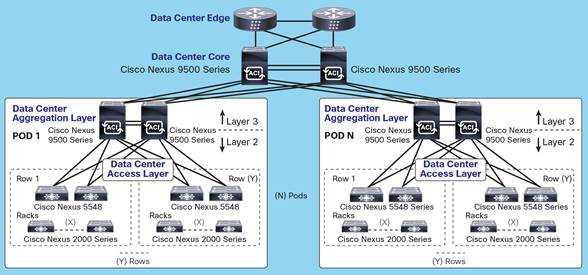 Cisco Nexus 9000 Data Center Service Provider Guide - Cisco