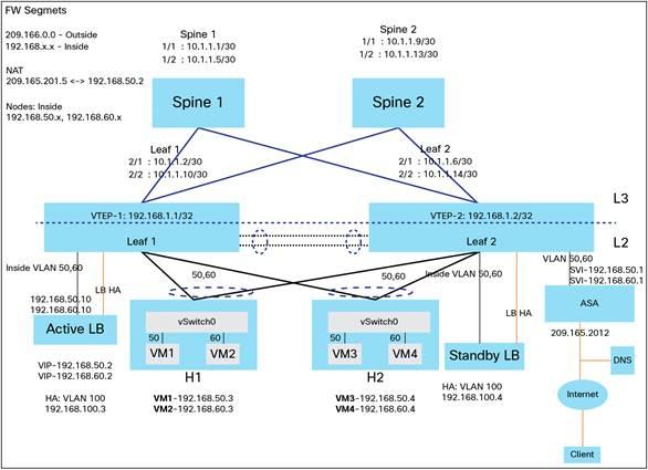 NSX Design Guide Query -vMotion Subnet |VMware Communities