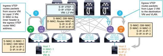 VXLAN // MP-BGP EVPN