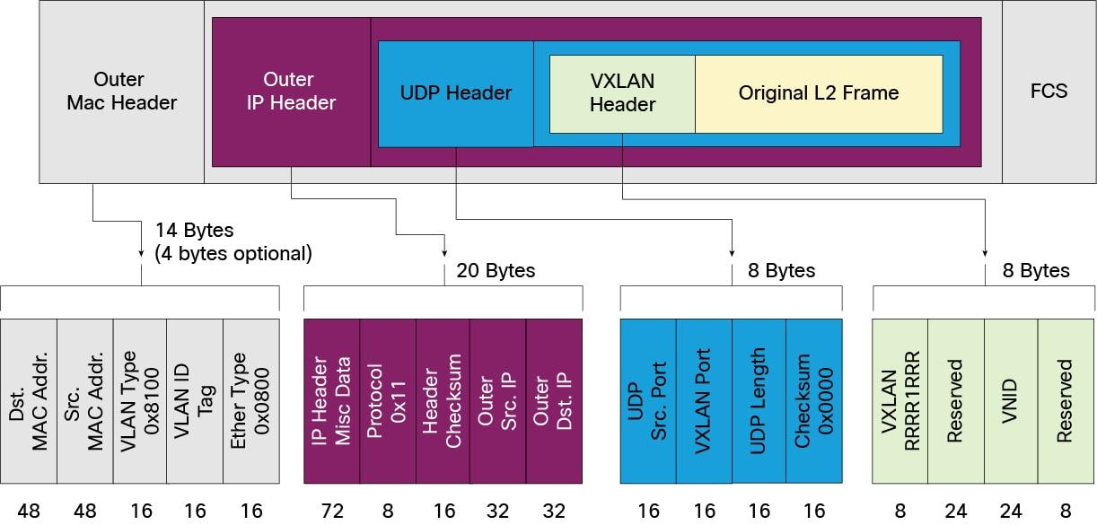 Vxlan Overview Cisco Nexus 9000 Series Switches Cisco