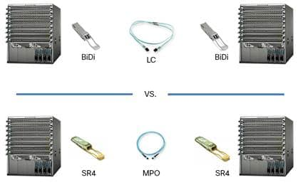 Migrate to a 40-Gbps Data Center with Cisco QSFP BiDi