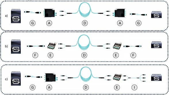 Fiber Optic Cabling Connectivity Guide For 40 Gbps