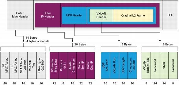 Data Center Overlay Technologies - Cisco