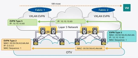 Description: Y:\Production\Cisco Projects\C11 Deployment Guide-White Paper\C11-738358-00\v3a 130117 0408 Shafeeque\C11-738358-00_Optimizing Layer 2 DCI with OTV Between Multiple\Links\C11-738358-00_Figure 09.jpg