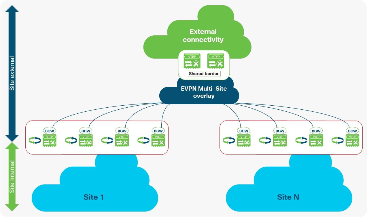 VXLAN EVPN Multi-Site Design and Deployment White Paper - Cisco
