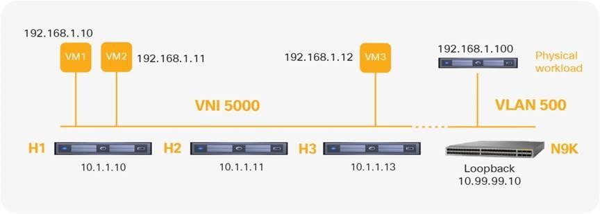 Configuring Cisco Nexus 9000 Series Switches for VMware NSX