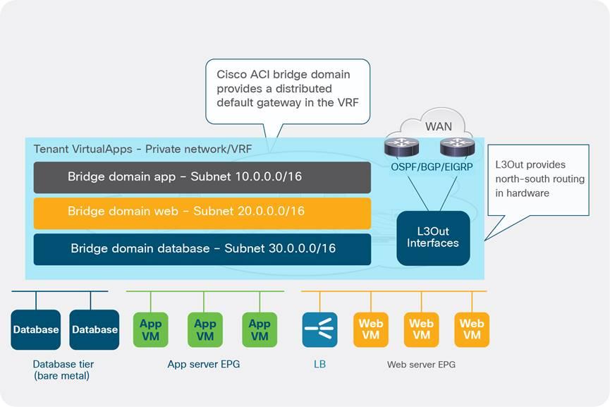 Design Guide to run VMware NSX for vSphere with Cisco ACI