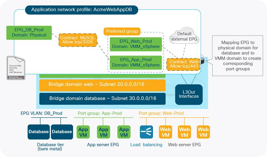 Design Guide to run VMware NSX for vSphere with Cisco ACI