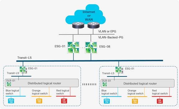 Design Guide to run VMware NSX for vSphere with Cisco ACI White