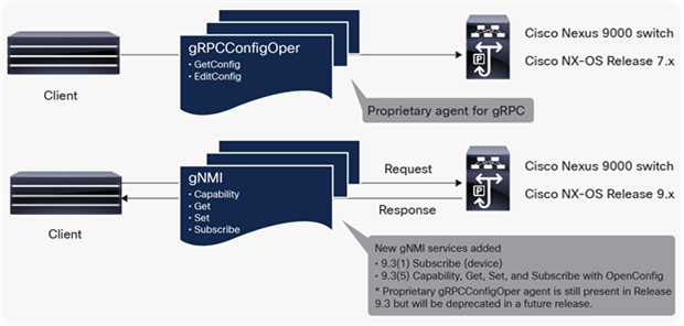 gRPC and gNMI support on Cisco Nexus 9000 switches