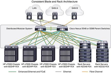 Cisco Nexus B22 Blade Fabric Extender Data Sheet - Cisco