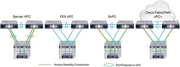 Cisco Nexus B22 Blade Fabric Extender Data Sheet - Cisco