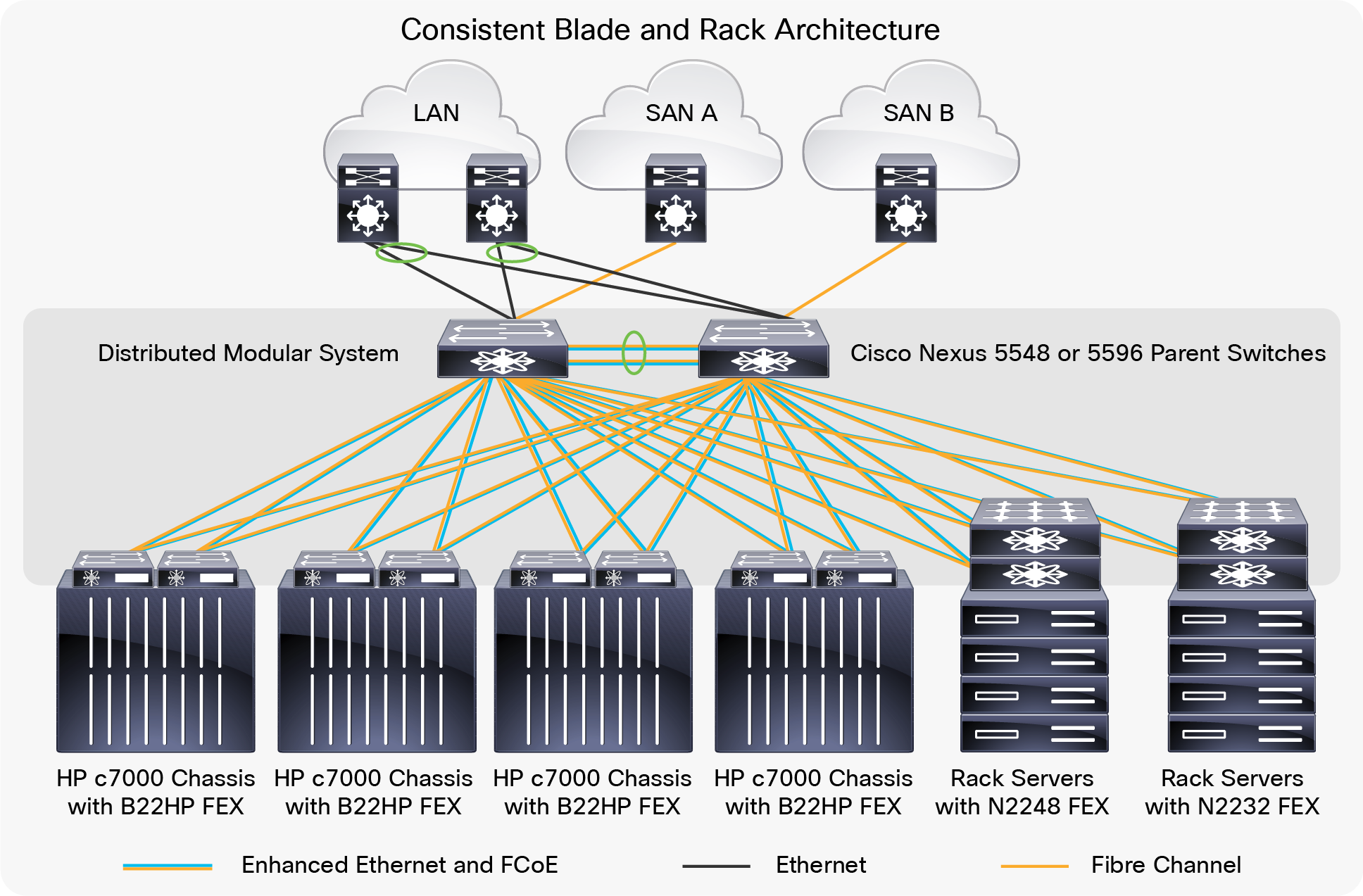 Cisco Nexus Fabric extenders provide highly scalable unified server access connectivity