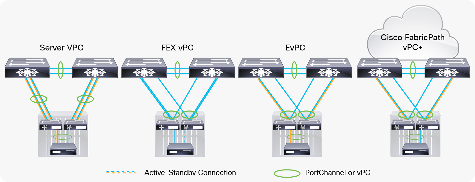 Cisco Nexus B22 Design Scenarios, from Left to Right: Server vPC, Fabric Extender vPC, Enhanced vPC, and vPC+