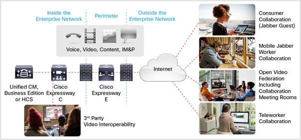 Cisco Expressway Series version X8 6 Data Sheet - Cisco