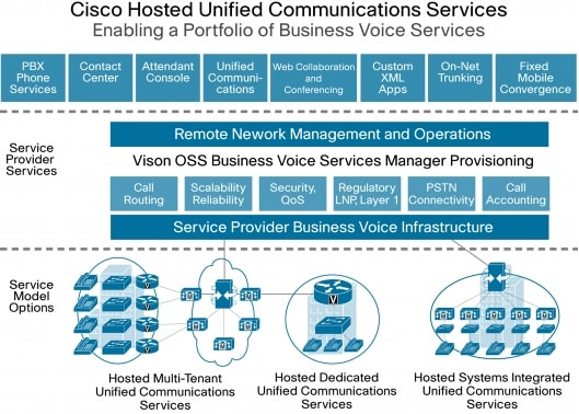 Cisco Hosted Unified Communications Services - Cisco