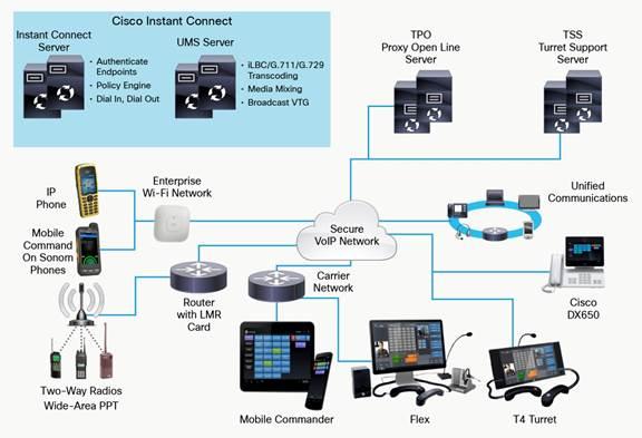 Cisco IP Command Data Sheet - Cisco