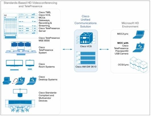 Cisco presence server 1.03
