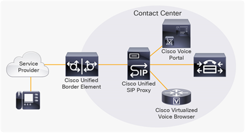 SIP Trunk for Contact Center