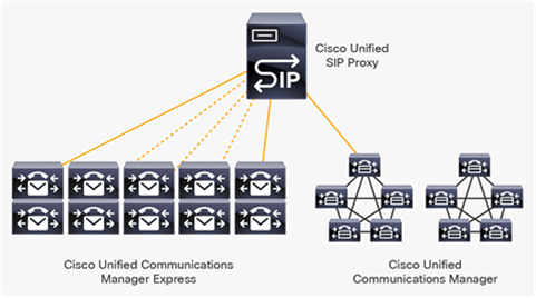 Cisco Unified Communications Manager and Cisco Unified Communications Manager Express SIP Aggregation