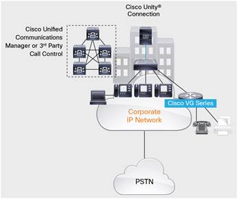 Cisco VG Series Analog Voice Gateways Data Sheet - Cisco