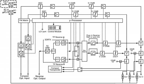 cisco compact egc gan segmentable node a90201 with 85-105 mhz split data sheet