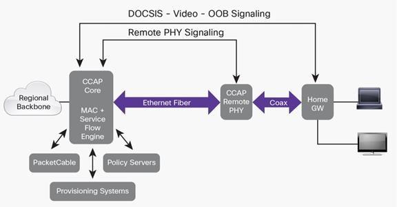 Cisco GS7000 1218-MHz 4-Port Fiber Deep Node, 85/102-MHz Split with