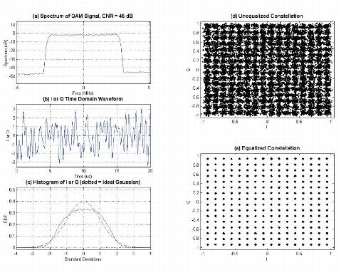 Quadrature Amplitude Modulation Cisco uBR10000 Series ...
