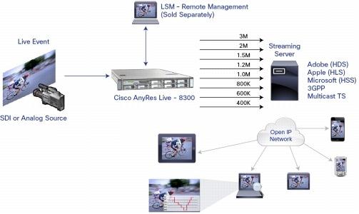 Cisco Anyres Live 8300 Data Sheet Cisco