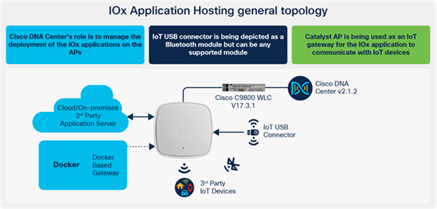 IOx Application Hosting general topology