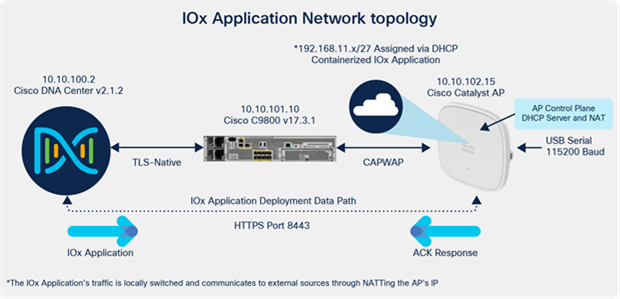 IOx Application Hosting network topology