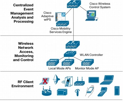Cisco Adaptive Wireless Intrusion Prevention System: Protecting ...