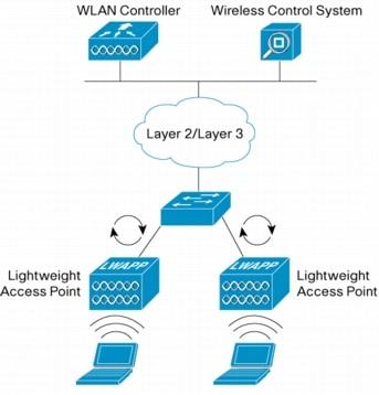 *Brand New* Cisco AIR-AP1010-K-K9 Aironet 1000 Series 802.11a//b//g Access Point