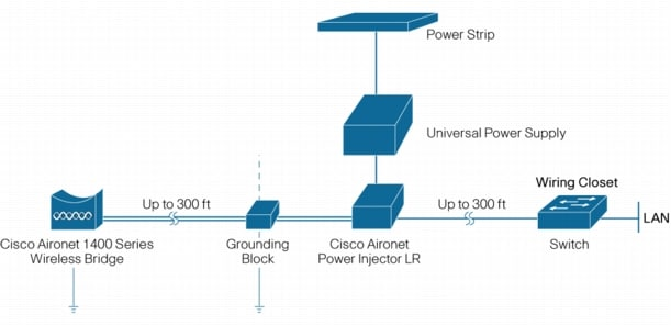 Cisco Aironet 1400 Manual