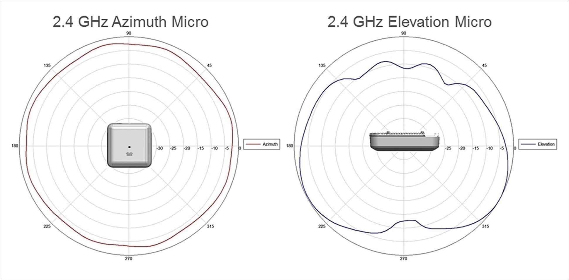 2.4 GHz Azimuth Micro