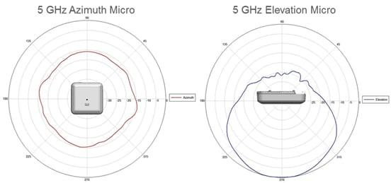 5 GHz Azimuth Micro