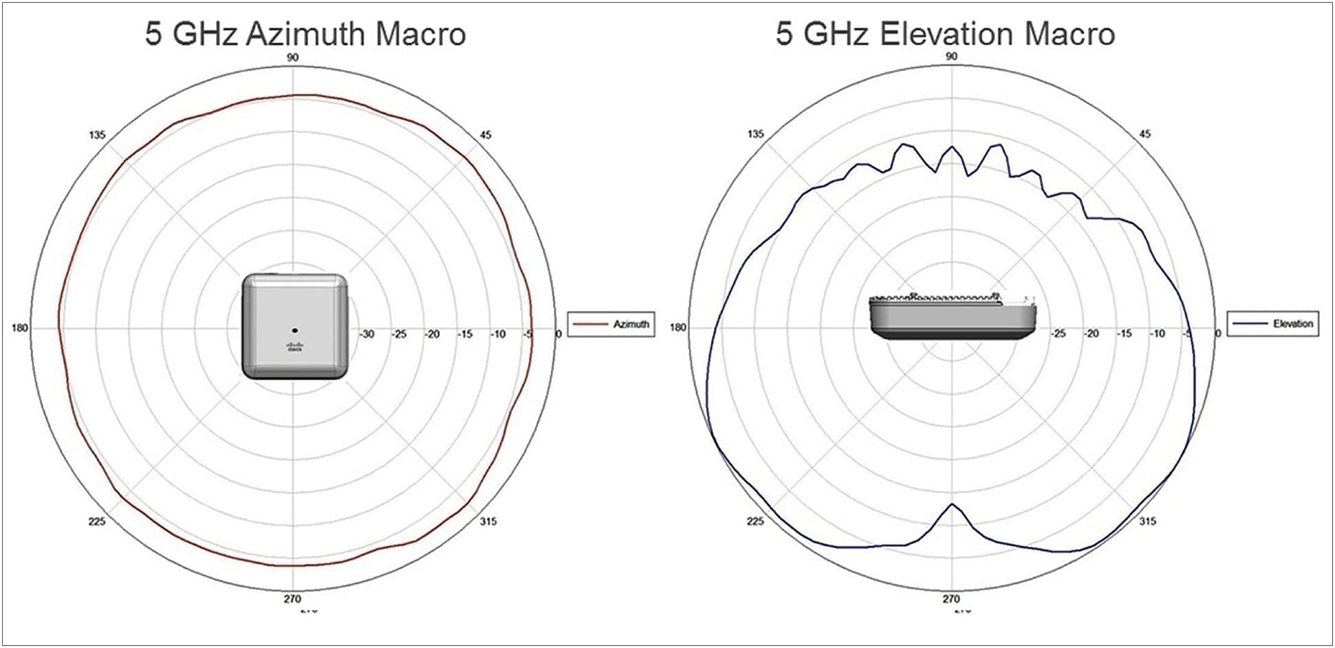 5 GHz Azimuth Macro