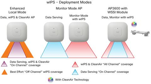 Cisco Aironet Access Point Module for Wireless Security and Spectrum