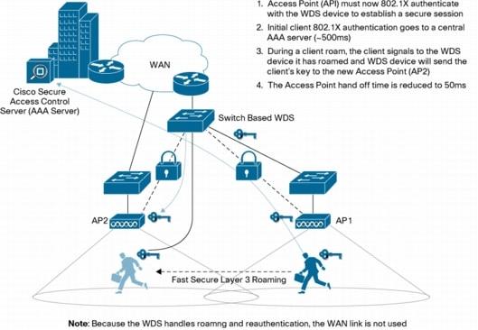Cisco Aironet 5 GHz 54 Mbps Wireless LAN Client Adapter (CB20A) - Cisco