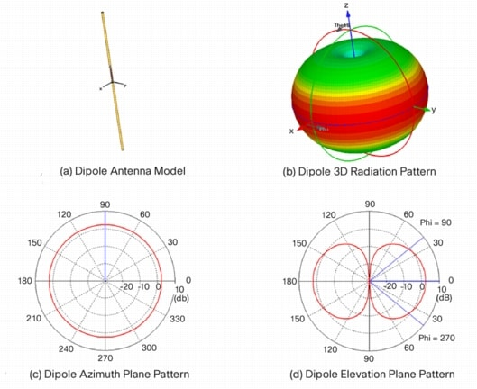 Antenna Patterns And Their Meaning Cisco