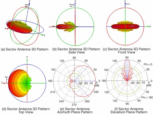 Antenna Patterns and Their Meaning - Cisco