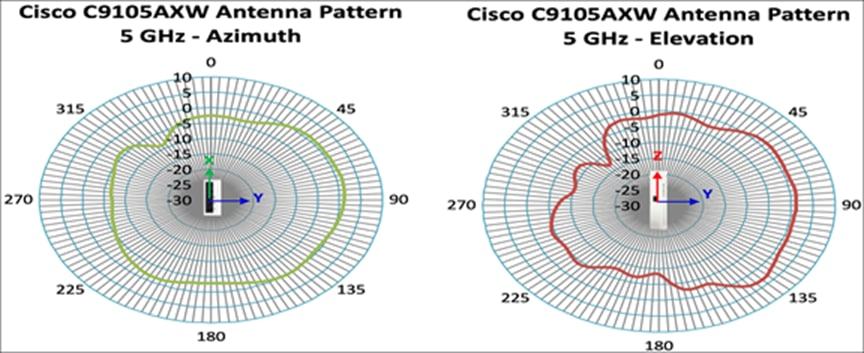 Cisco Catalyst 9105AX Series integrated antenna