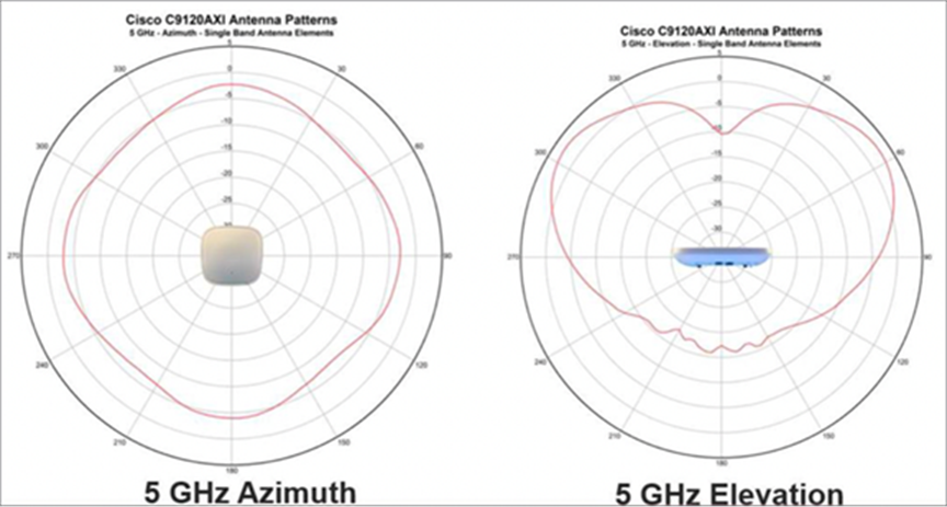 Cisco Catalyst 9120AX Series integrated antenna
