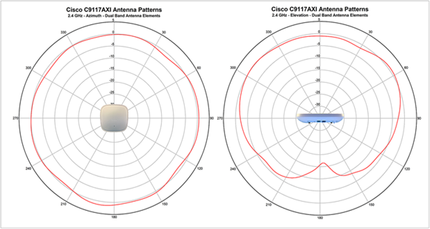 Antenna radiation patterns for the 9117I_A