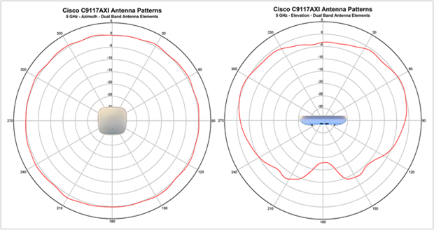 Antenna radiation patterns for the 9117I_b
