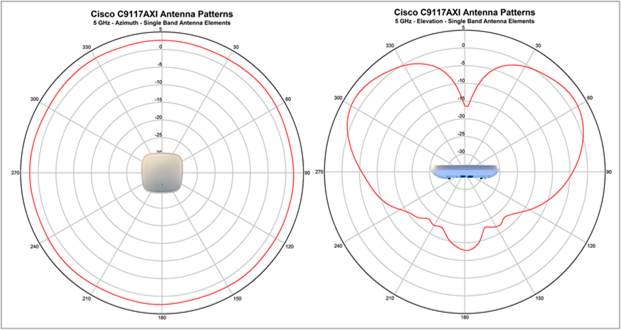 Antenna radiation patterns for the 9117I_C