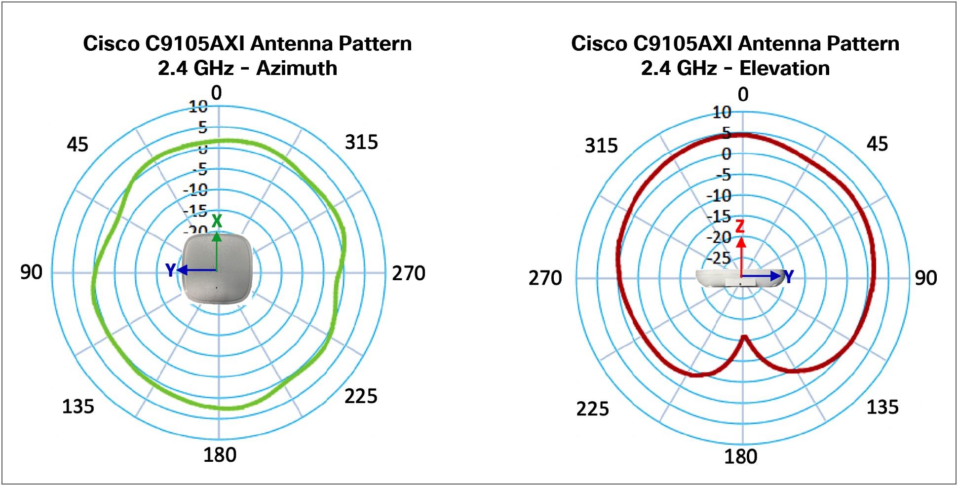 Cisco C9105AXI Antenna Pattern_2.4 GHz (Azimuth & Elevation)
