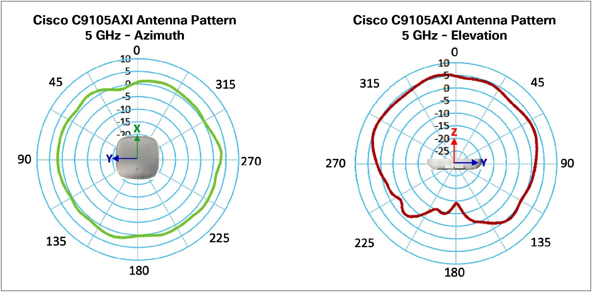 Cisco C9105AXI Antenna Pattern_5 GHz (Azimuth & Elevation)