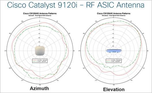 Cisco Catalyst 9120 Access Point Deployment Guide - Cisco