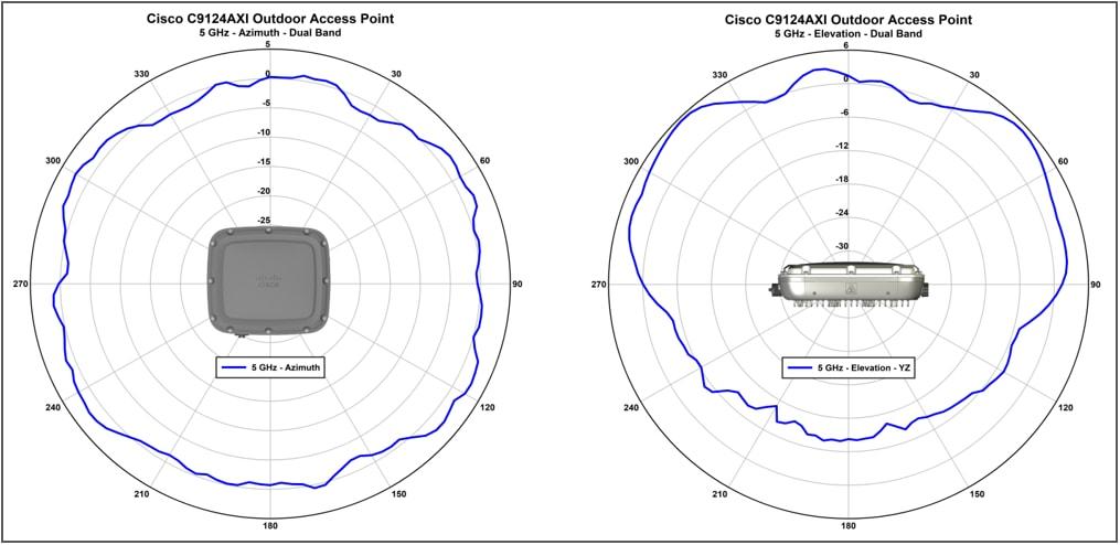 Catalyst C9124AXI_5 GHz